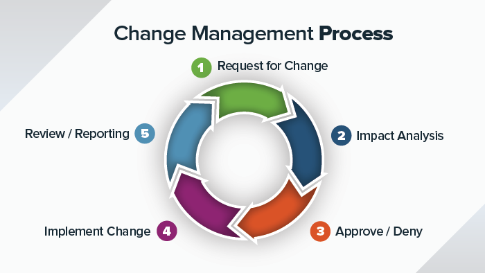 IC-change-managment